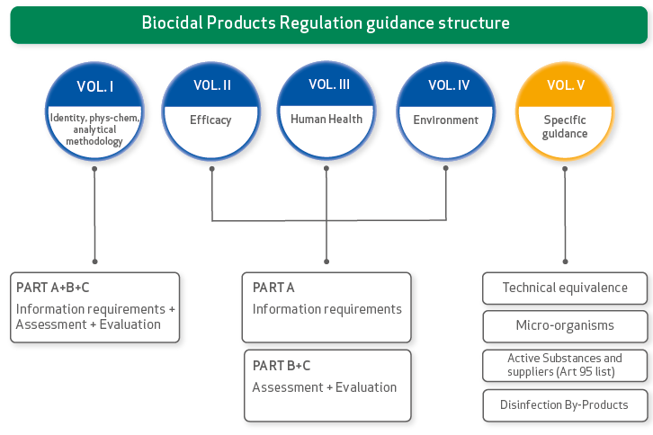 Biocidal Product Regulation guidance structure